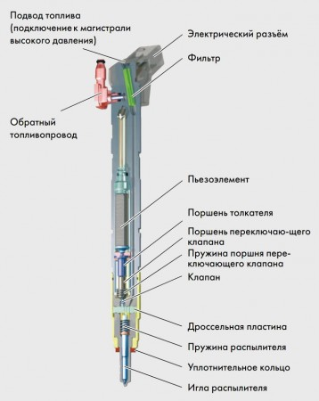 Форсунка Common Rail